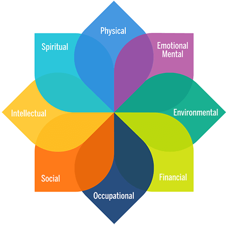 Physical, Emotional, Mental, Spiritual and Community